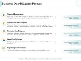 Merger And Acquisition Key Steps Business Due Diligence Process Ppt Summary Graphics Pictures