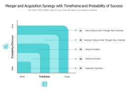 Merger And Acquisition Synergy With Timeframe And Probability Of Success
