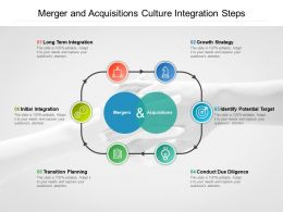 Merger And Acquisitions Culture Integration Steps