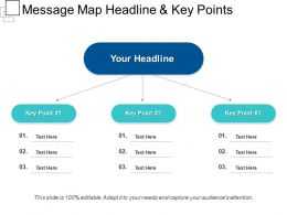 Message Map Headline And Key Points