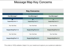 Message Map Key Concerns
