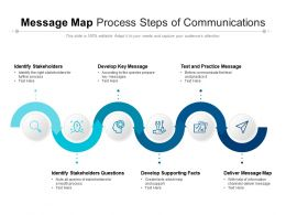 Message Map Process Steps Of Communications