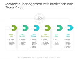 Metadata Management With Realization And Share Value