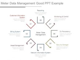 Meter Data Management Good Ppt Example