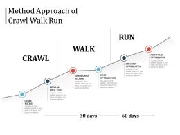 Method Approach Of Crawl Walk Run