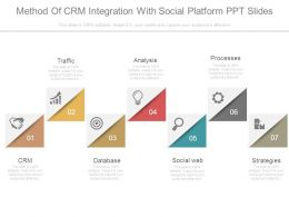 Method Of Crm Integration With Social Platform Ppt Slides