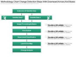 Methodology Chart Change Detection Steps With Downward Arrows And Boxes
