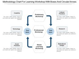 Methodology Chart For Learning Workshop With Boxes And Circular Arrows