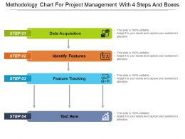 Methodology Chart For Project Management With 4 Steps And Boxes