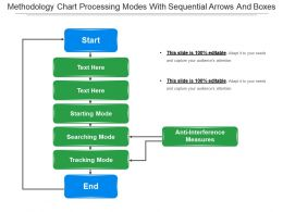 Methodology Chart Processing Modes With Sequential Arrows And Boxes