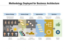 Methodology Deployed For Business Architecture