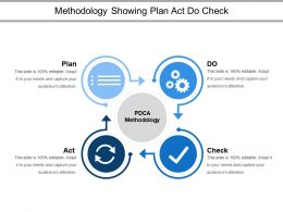 Methodology Showing Plan Act Do Check