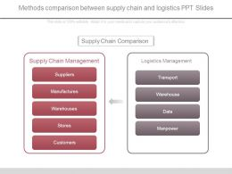 Methods Comparison Between Supply Chain And Logistics Ppt Slides