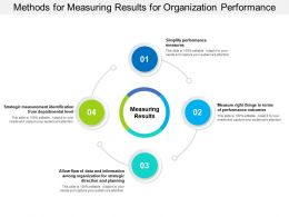 Methods For Measuring Results For Organization Performance