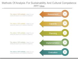 Methods Of Analysis For Sustainability And Cultural Competence Ppt Idea