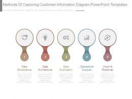 methods_of_capturing_customer_information_diagram_powerpoint_templates_Slide01