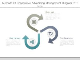 Methods Of Cooperative Advertising Management Diagram Ppt Icon