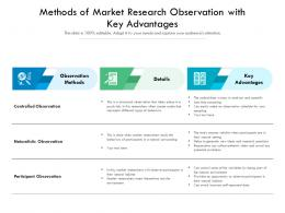 Methods Of Market Research Observation With Key Advantages
