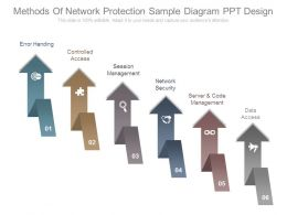 Methods Of Network Protection Sample Diagram Ppt Design