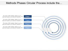 Methods Phases Circular Process Include The Division Of Process Into Distinct Stages