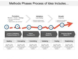 Methods Phases Process Of Idea Includes Formation Validation And Growth Measurement