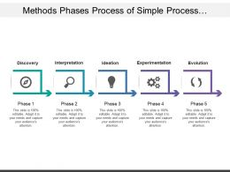 Methods Phases Process Of Simple Process Management Covering Interpretation Evolution And Experimentation