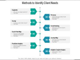 Methods To Identify Client Needs