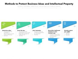 Methods To Protect Business Ideas And Intellectual Property