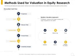 Methods Used For Valuation In Equity Research Discount Ppt Powerpoint Presentation Inspiration Deck