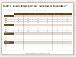Metric Brand Engagement Influencer Breakdown Ppt Presentation Visual Aids Ideas
