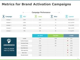 Metrics For Brand Activation Campaigns Dollar Success Ppt Powerpoint Presentation Infographics Show