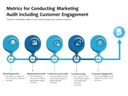 Metrics For Conducting Marketing Audit Including Customer Engagement
