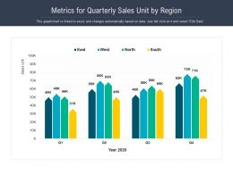 Metrics For Quarterly Sales Unit By Region