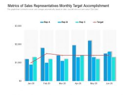 Metrics Of Sales Representatives Monthly Target Accomplishment