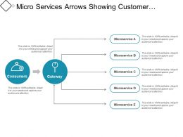 Micro Services Arrows Showing Customer Gateway