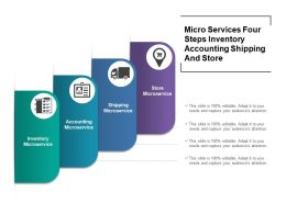Micro Services Four Steps Inventory Accounting Shipping And Store