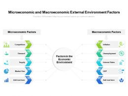 Microeconomic And Macroeconomic External Environment Factors