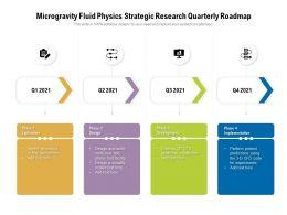 Microgravity Fluid Physics Strategic Research Quarterly Roadmap