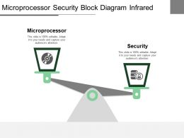 Microprocessor Security Block Diagram Infrared Receiver Drive Controller