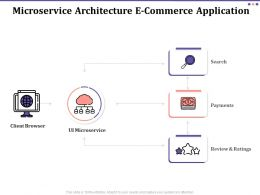 Microservice Architecture E Commerce Application Ppt Gallery Maker