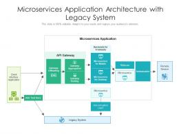 Microservices Application Architecture With Legacy System
