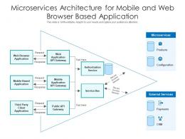 Microservices Architecture For Mobile And Web Browser Based Application