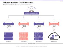 Microservices Architecture Virtualized Ppt Powerpoint Introduction