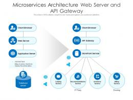 Microservices Architecture Web Server And API Gateway