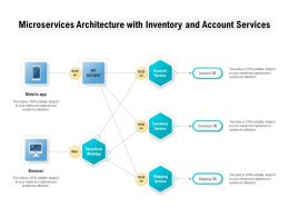 Microservices Architecture With Inventory And Account Services