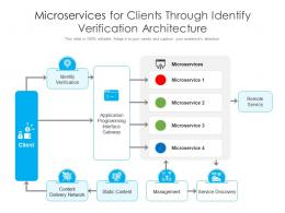 Microservices For Clients Through Identify Verification Architecture
