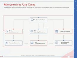 Microservices Use Cases Recommendations Trending Ppt Background Image