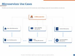 Microservices Use Cases Video Uploading Ppt Powerpoint Presentation Graphics