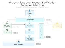 Microservices User Request Notification Server Architecture