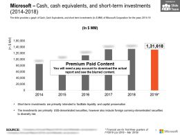 Microsoft Cash Cash Equivalents And Short Term Investments 2014-2018